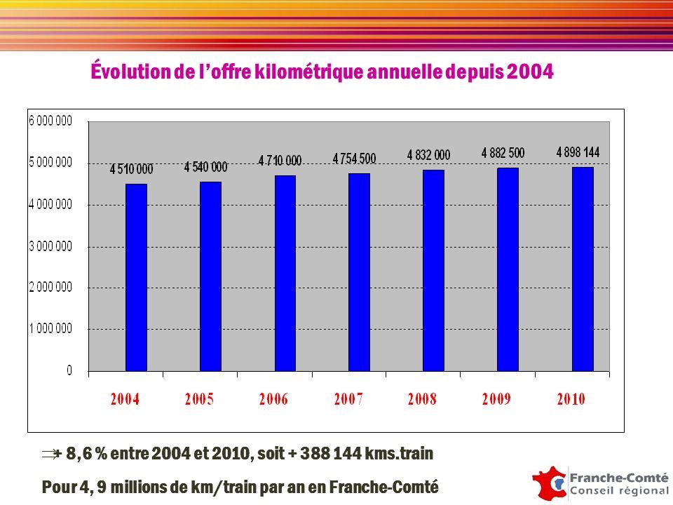Évolution de loffre kilométrique annuelle depuis 2004 + 8,6 % entre 2004 et 2010, soit + 388 144 kms.train Pour 4, 9 millions de km/train par an en Franche-Comté