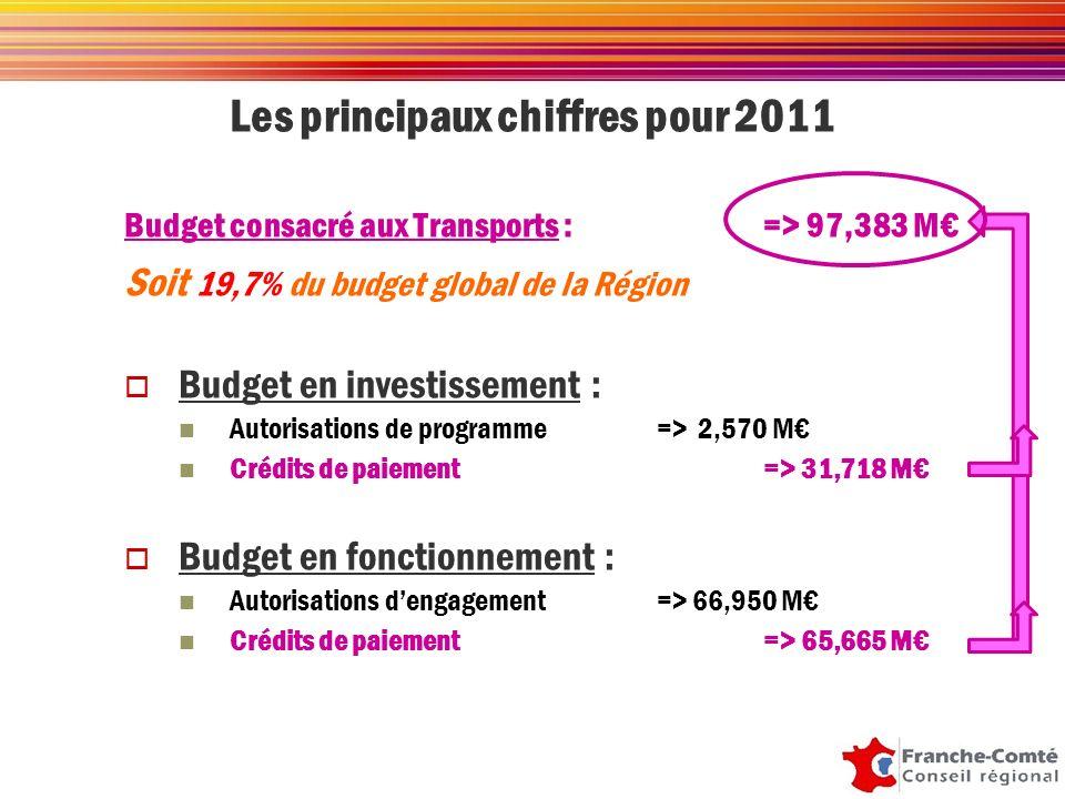 Les principaux chiffres pour 2011 Budget consacré aux Transports : => 97,383 M Soit 19,7% du budget global de la Région Budget en investissement : Autorisations de programme=> 2,570 M Crédits de paiement=> 31,718 M Budget en fonctionnement : Autorisations dengagement=> 66,950 M Crédits de paiement=> 65,665 M