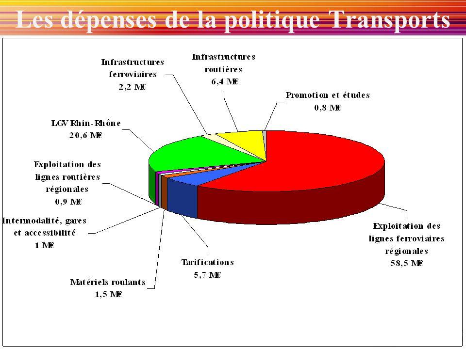 Les dépenses de la politique Transports