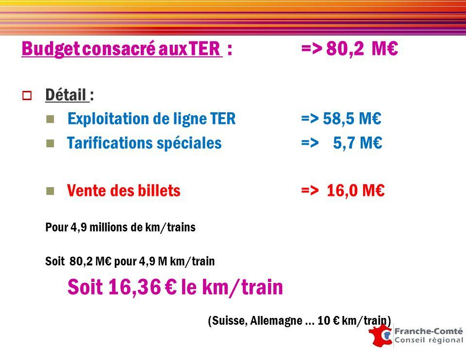 2002-2010 sont de 90,96 M. Mais aussi de moderniser des matériels : RRR 5 10 Z2