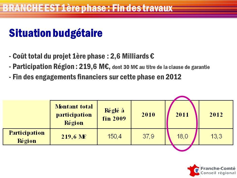 Situation budgétaire - Coût total du projet 1ère phase : 2,6 Milliards - Participation Région : 219,6 M, dont 30 M au titre de la clause de garantie - Fin des engagements financiers sur cette phase en 2012 BRANCHE EST 1ère phase : Fin des travaux