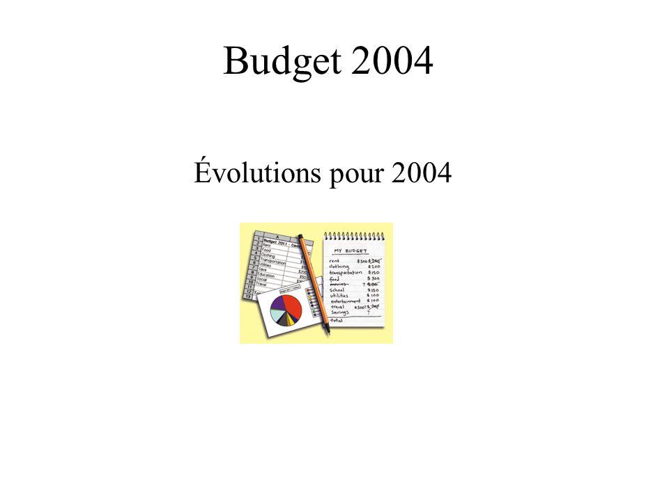 Budget 2004 Limitativité des crédits au Niveau 2 Disparition des CR Financiers Type de crédit au niveau 4 pour information
