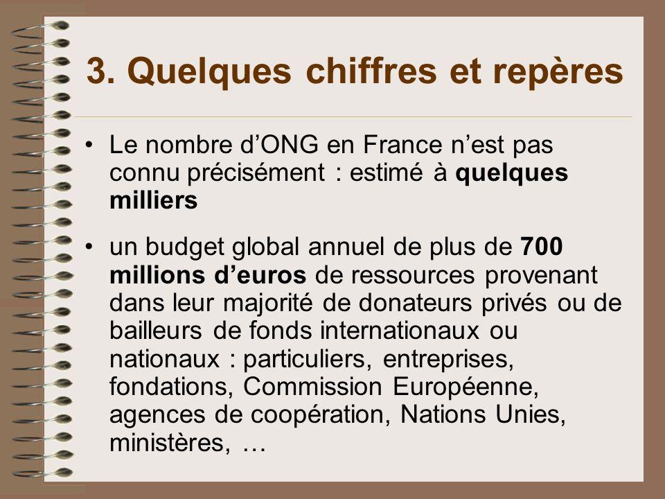 3. Quelques chiffres et repères Le nombre dONG en France nest pas connu précisément : estimé à quelques milliers un budget global annuel de plus de 70