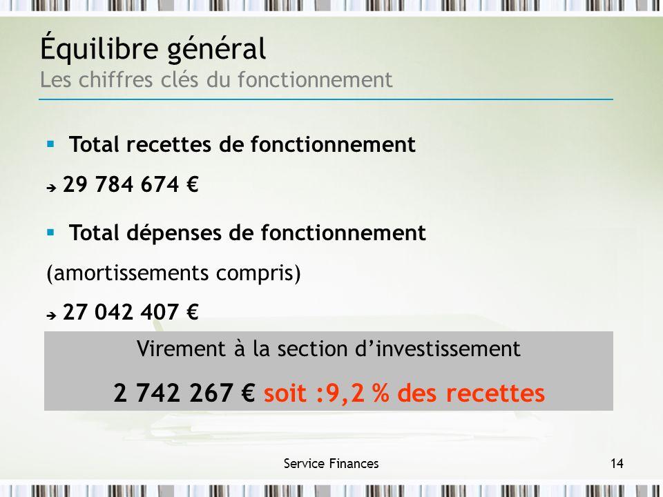 Service Finances14 Équilibre général Les chiffres clés du fonctionnement Total dépenses de fonctionnement (amortissements compris) 27 042 407 Virement