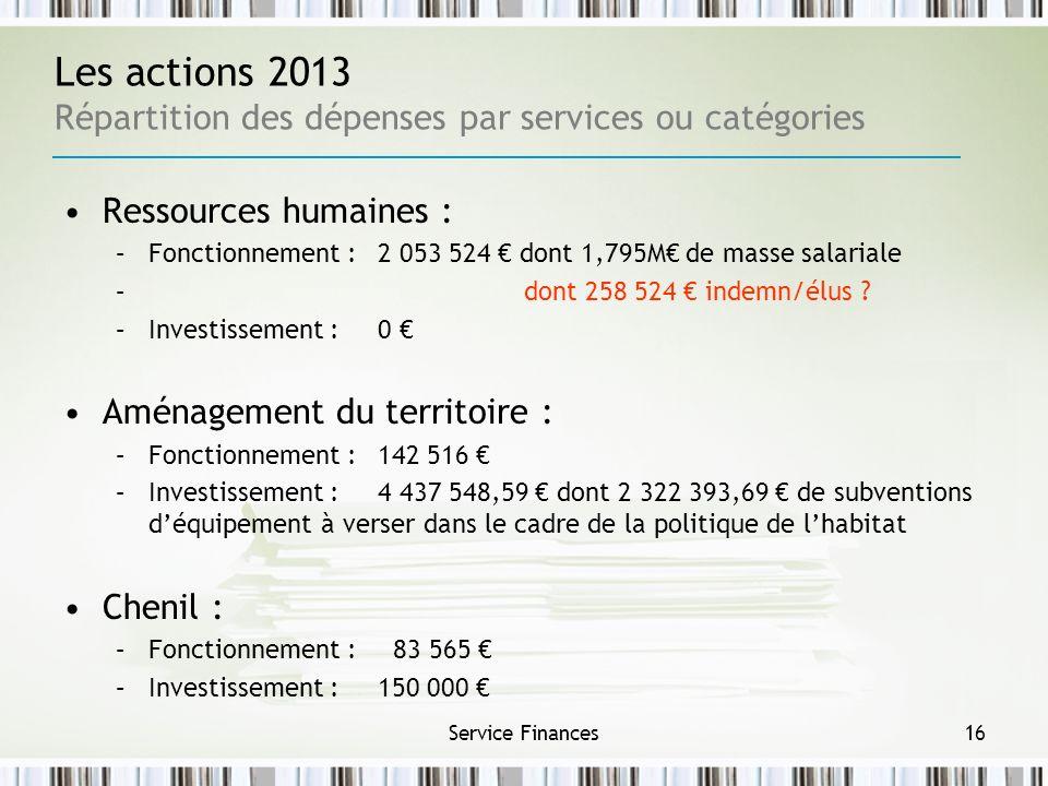 Service Finances16 Les actions 2013 Répartition des dépenses par services ou catégories Ressources humaines : –Fonctionnement : 2 053 524 dont 1,795M