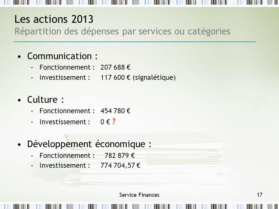 Service Finances17 Les actions 2013 Répartition des dépenses par services ou catégories Communication : –Fonctionnement : 207 688 –Investissement : 11