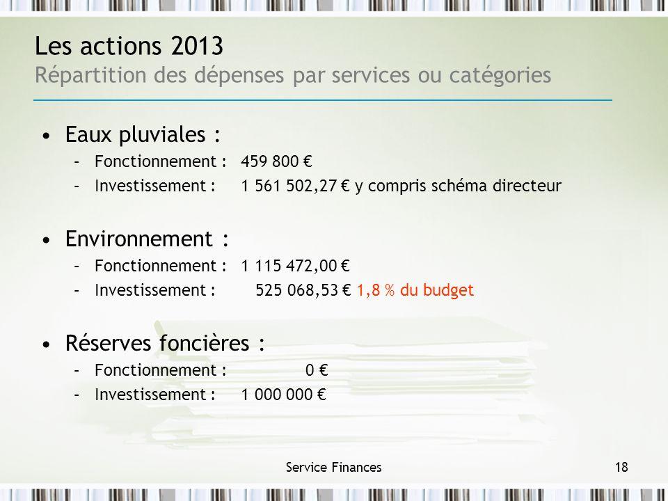 Service Finances18 Les actions 2013 Répartition des dépenses par services ou catégories Eaux pluviales : –Fonctionnement : 459 800 –Investissement : 1