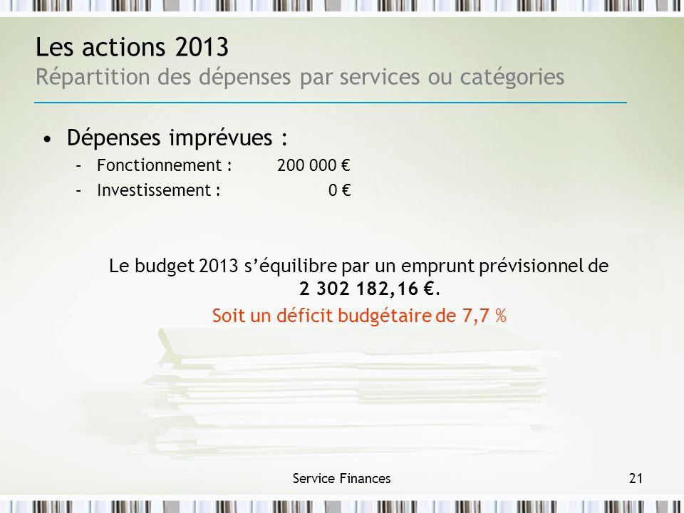 Service Finances21 Les actions 2013 Répartition des dépenses par services ou catégories Dépenses imprévues : –Fonctionnement : 200 000 –Investissement