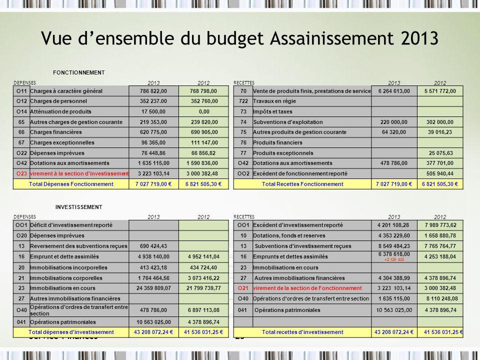 Service Finances23 Vue densemble du budget Assainissement 2013 FONCTIONNEMENT DEPENSES 20132012 RECETTES 20132012 O11Charges à caractère général786 82
