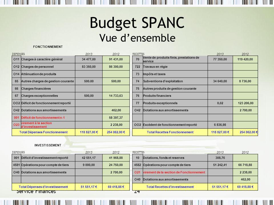 Service Finances24 Budget SPANC Vue densemble FONCTIONNEMENT DEPENSES 20132012 RECETTES 20132012 O11Charges à caractère général34 477,0091 431,0070 Ve