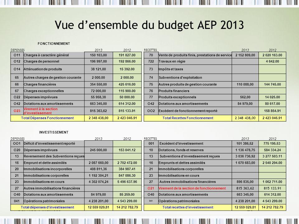 Service Finances 26 Vue densemble du budget AEP 2013 FONCTIONNEMENT DEPENSES 20132012 RECETTES 20132012 O11Charges à caractère général150 103,00191 82