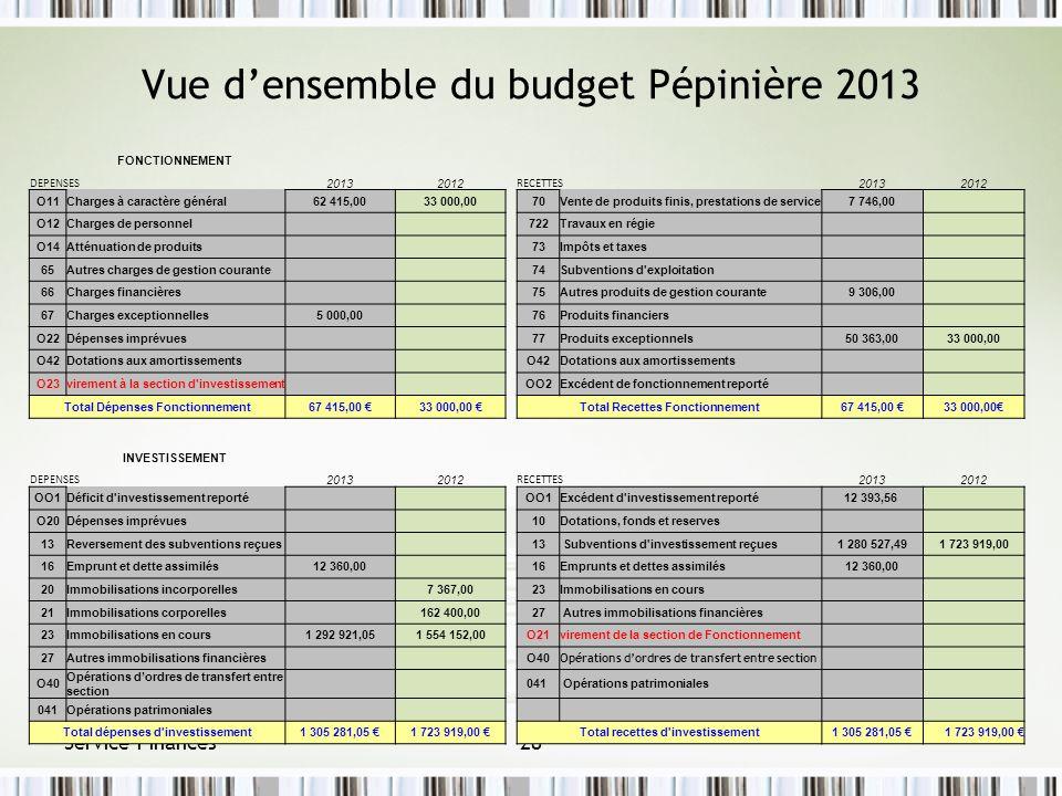 Vue densemble du budget Pépinière 2013 Service Finances28 FONCTIONNEMENT DEPENSES 20132012 RECETTES 20132012 O11Charges à caractère général62 415,0033