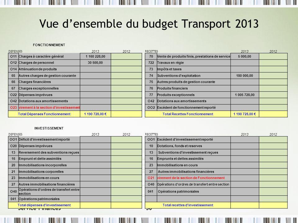 Vue densemble du budget Transport 2013 Service Finances30 FONCTIONNEMENT DEPENSES 20132012 RECETTES 20132012 O11Charges à caractère général1 160 228,0