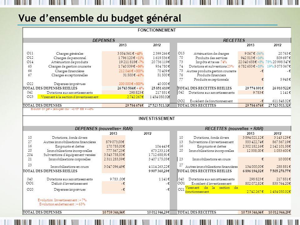 Service Finances4 Vue densemble du budget général FONCTIONNEMENT DEPENSES RECETTES 20132012 20132012 O11 Charges générales3 554 561 +48%2 399 266 O13