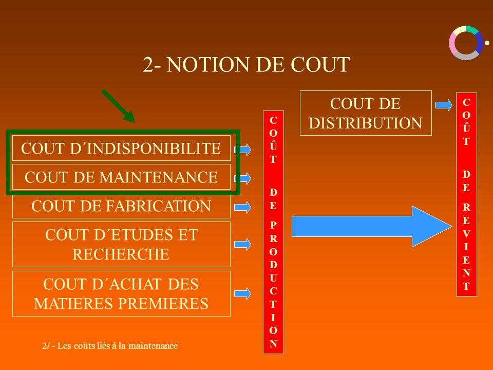 2/ - Les coûts liés à la maintenance 2- NOTION DE COUT COUT D´INDISPONIBILITE COUT DE MAINTENANCE COUT DE FABRICATION COUT D´ETUDES ET RECHERCHE COUT