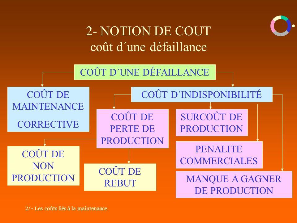 2/ - Les coûts liés à la maintenance 2- NOTION DE COUT coût d´une défaillance COÛT D´UNE DÉFAILLANCE COÛT DE MAINTENANCE CORRECTIVE COÛT D´INDISPONIBI