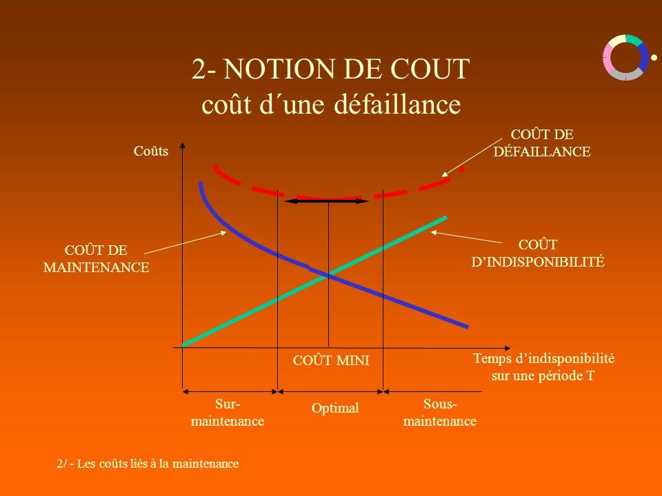 2/ - Les coûts liés à la maintenance 2- NOTION DE COUT coût d´une défaillance Temps dindisponibilité sur une période T Coûts COÛT MINI Sur- maintenanc