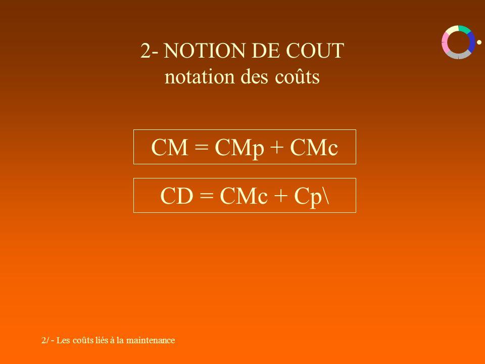 2/ - Les coûts liés à la maintenance 2- NOTION DE COUT notation des coûts CM = CMp + CMc CD = CMc + Cp\