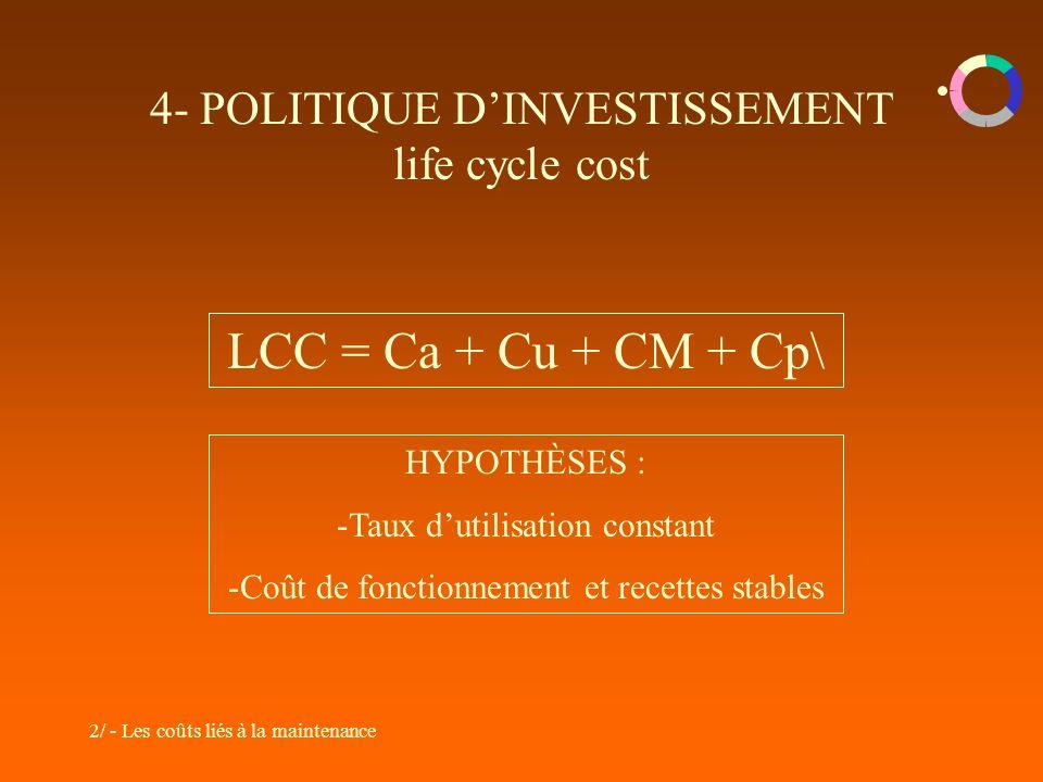 2/ - Les coûts liés à la maintenance 4- POLITIQUE DINVESTISSEMENT life cycle cost LCC = Ca + Cu + CM + Cp\ HYPOTHÈSES : -Taux dutilisation constant -Coût de fonctionnement et recettes stables