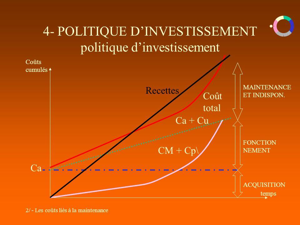2/ - Les coûts liés à la maintenance 4- POLITIQUE DINVESTISSEMENT politique dinvestissement Coûts cumulés temps Ca ACQUISITION FONCTION NEMENT Ca + Cu CM + Cp\ Coût total MAINTENANCE ET INDISPON.