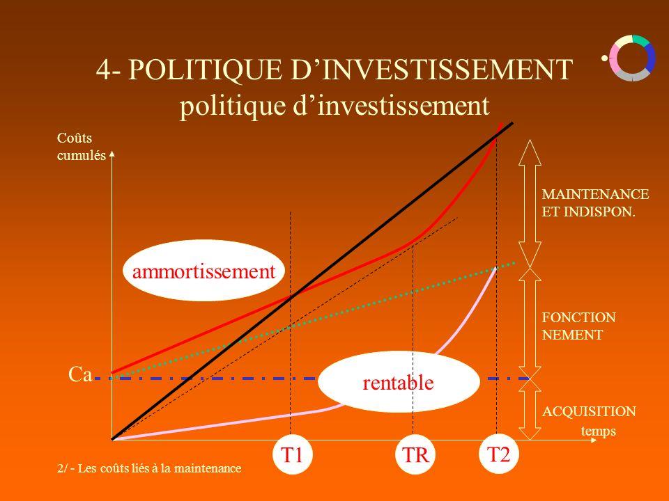 2/ - Les coûts liés à la maintenance 4- POLITIQUE DINVESTISSEMENT politique dinvestissement Coûts cumulés temps Ca ACQUISITION FONCTION NEMENT MAINTENANCE ET INDISPON.