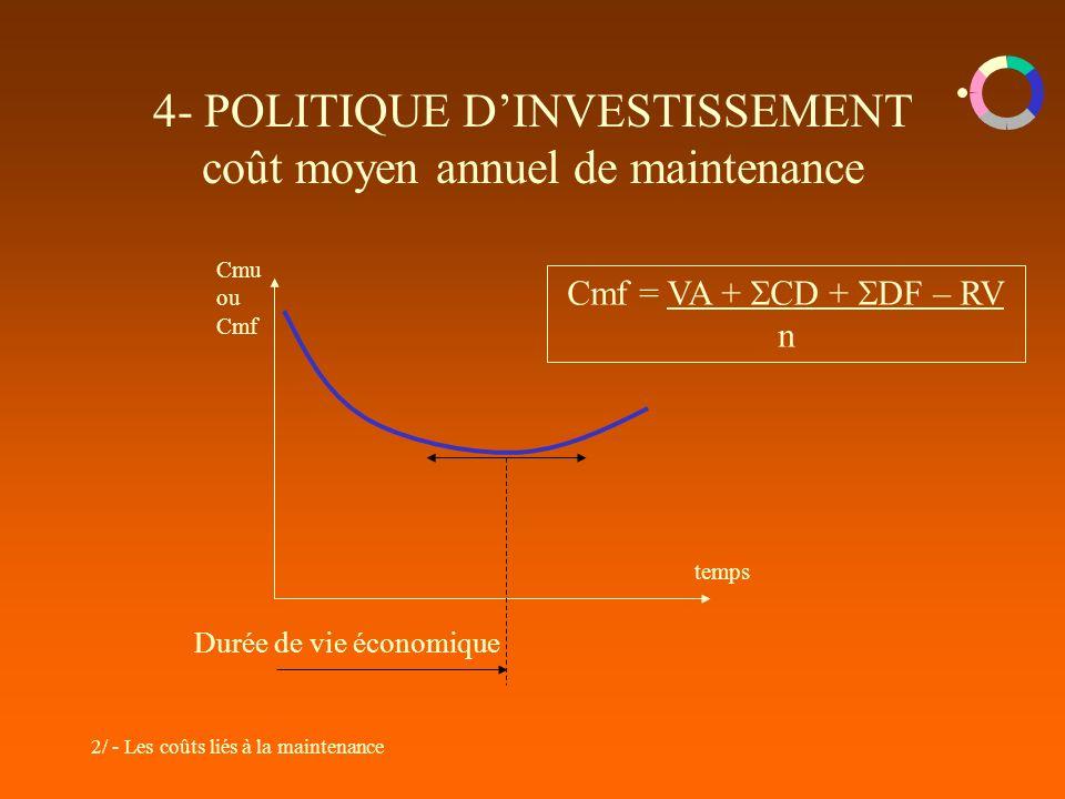 2/ - Les coûts liés à la maintenance 4- POLITIQUE DINVESTISSEMENT coût moyen annuel de maintenance Cmu ou Cmf temps Durée de vie économique Cmf = VA + CD + DF – RV n
