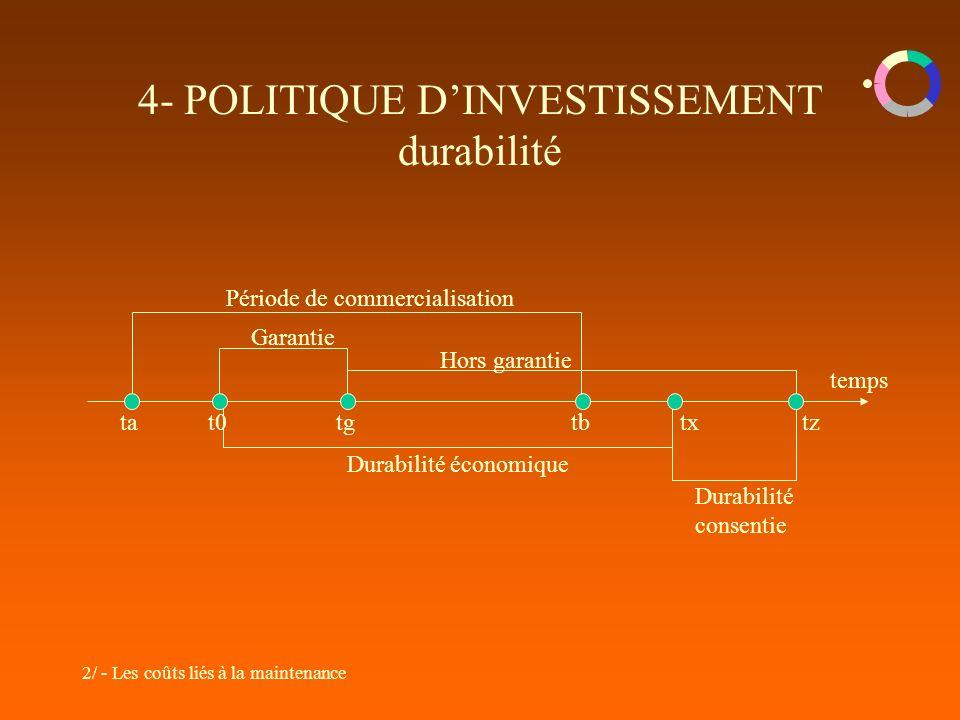 2/ - Les coûts liés à la maintenance 4- POLITIQUE DINVESTISSEMENT durabilité temps Période de commercialisation Garantie Hors garantie Durabilité écon