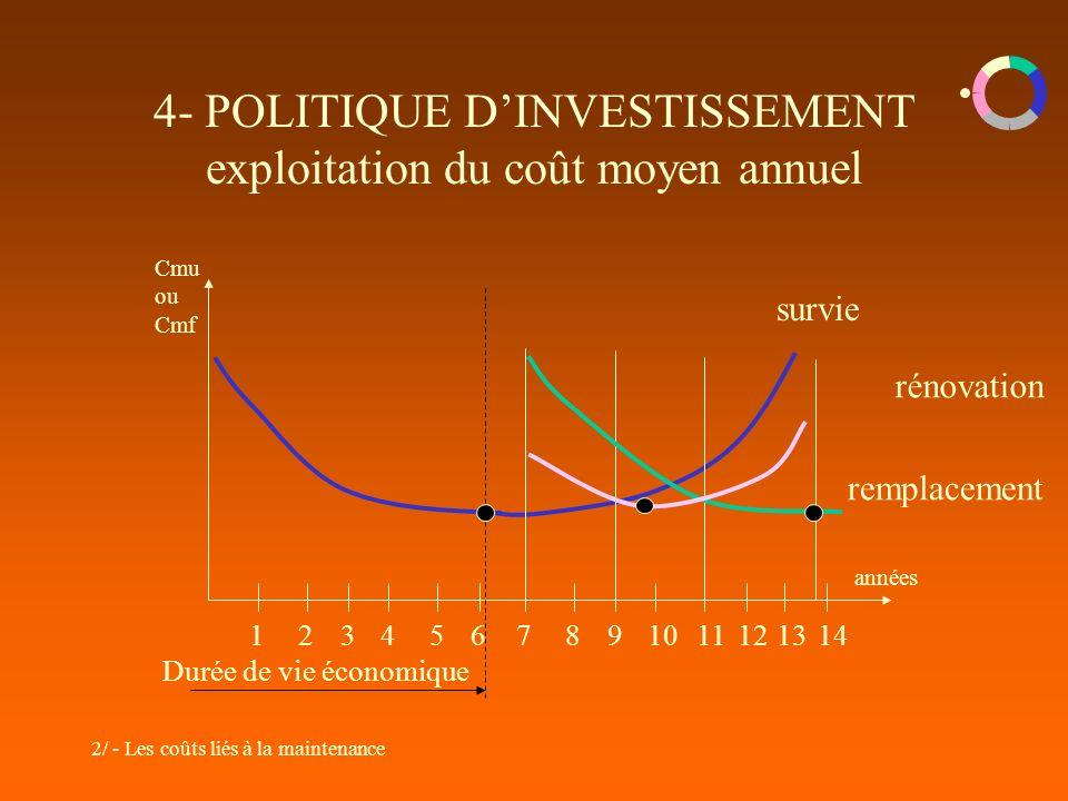 2/ - Les coûts liés à la maintenance 4- POLITIQUE DINVESTISSEMENT exploitation du coût moyen annuel Cmu ou Cmf années 1234567891011121314 Durée de vie économique survie remplacement rénovation