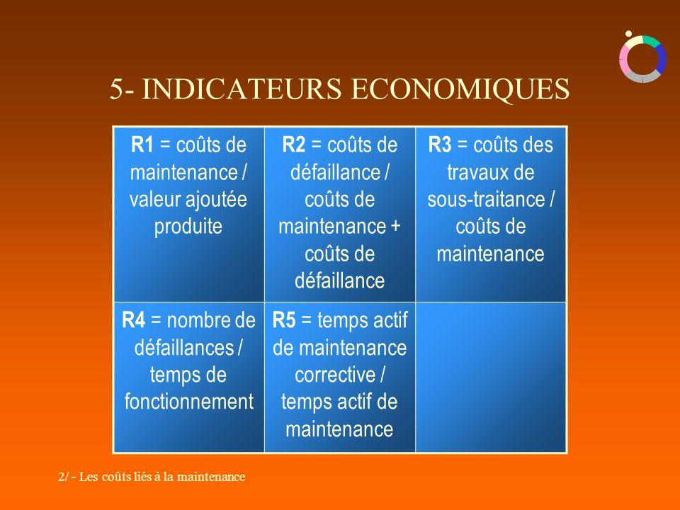 2/ - Les coûts liés à la maintenance 5- INDICATEURS ECONOMIQUES R1 = coûts de maintenance / valeur ajoutée produite R2 = coûts de défaillance / coûts de maintenance + coûts de défaillance R3 = coûts des travaux de sous-traitance / coûts de maintenance R4 = nombre de défaillances / temps de fonctionnement R5 = temps actif de maintenance corrective / temps actif de maintenance