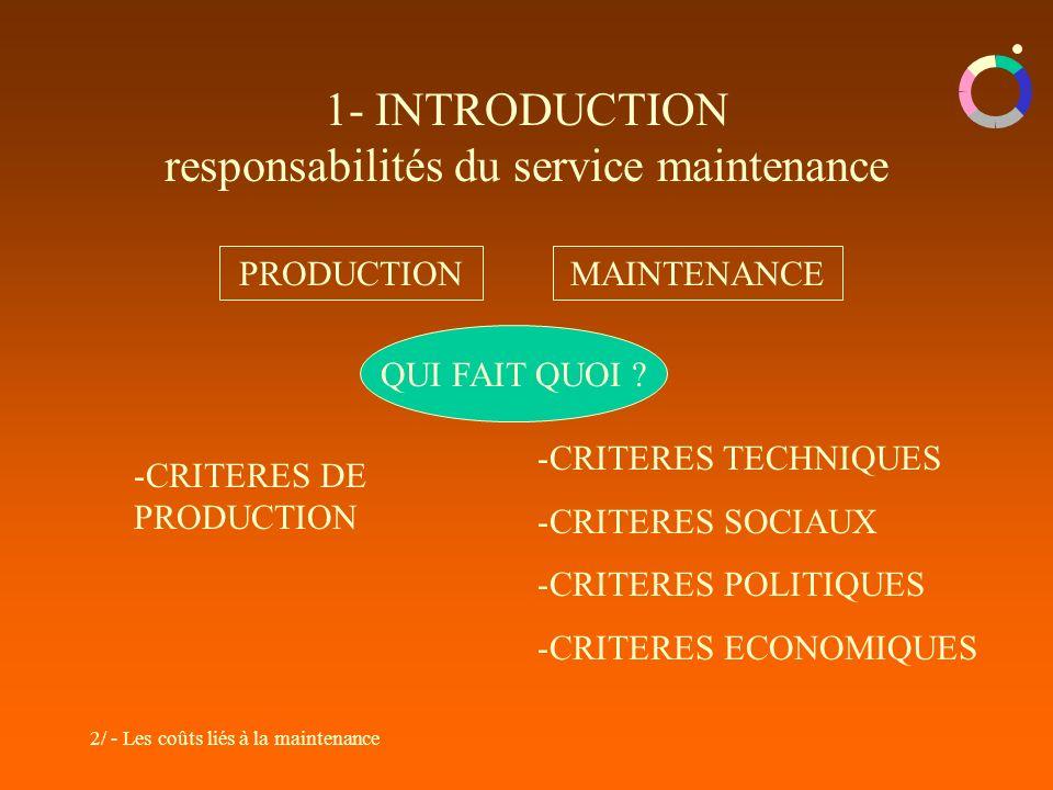 2/ - Les coûts liés à la maintenance 1- INTRODUCTION responsabilités du service maintenance PRODUCTIONMAINTENANCE -CRITERES DE PRODUCTION -CRITERES TECHNIQUES -CRITERES SOCIAUX -CRITERES POLITIQUES -CRITERES ECONOMIQUES QUI FAIT QUOI ?