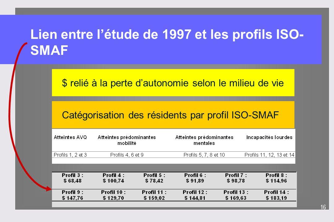 16 Lien entre létude de 1997 et les profils ISO- SMAF $ relié à la perte dautonomie selon le milieu de vieCatégorisation des résidents par profil ISO-