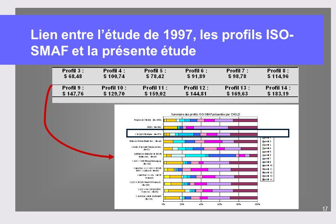 17 Lien entre létude de 1997, les profils ISO- SMAF et la présente étude