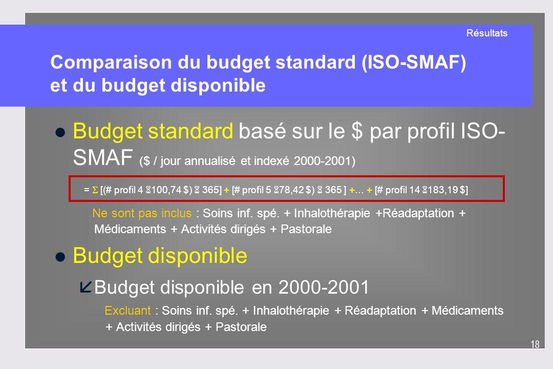 18 Comparaison du budget standard (ISO-SMAF) et du budget disponible l Budget standard basé sur le $ par profil ISO- SMAF ($ / jour annualisé et index