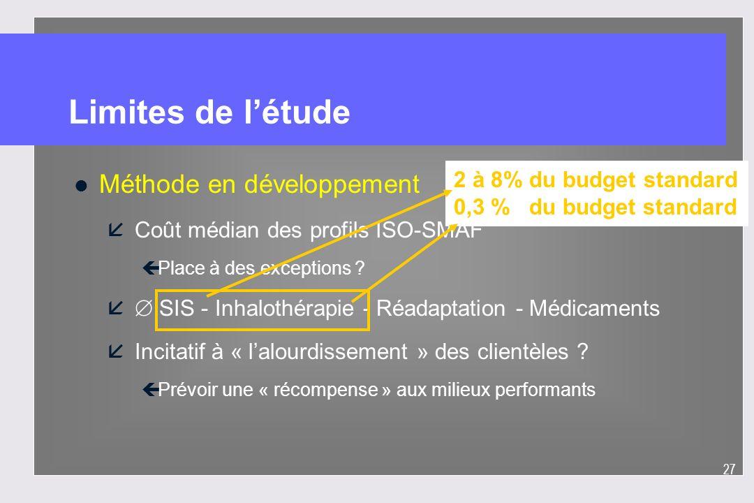 27 Limites de létude l Méthode en développement å Coût médian des profils ISO-SMAF çPlace à des exceptions ? å SIS - Inhalothérapie - Réadaptation - M