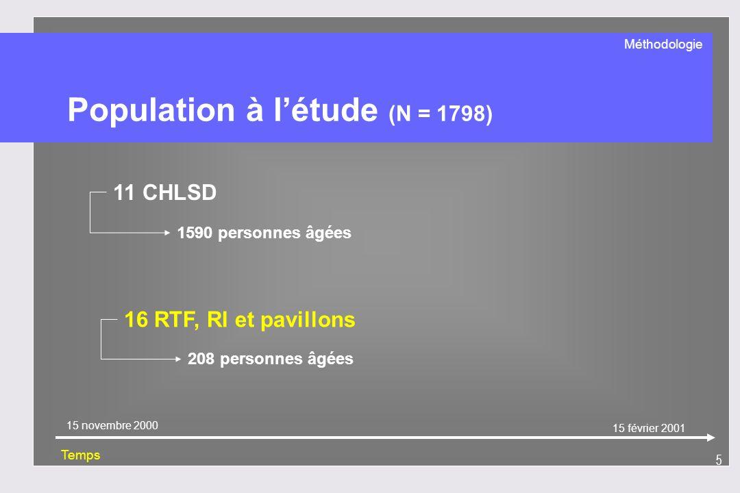 5 11 CHLSD 1590 personnes âgées Temps 15 novembre 2000 15 février 2001 Population à létude (N = 1798) 16 RTF, RI et pavillons 208 personnes âgées Méth