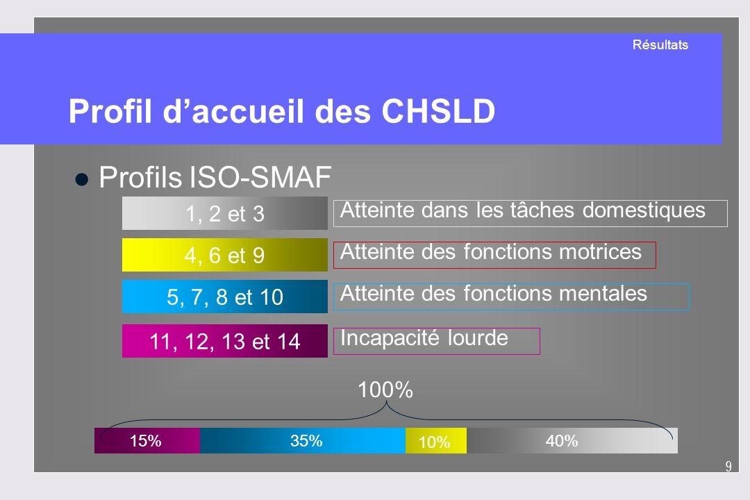 9 Profil daccueil des CHSLD l Profils ISO-SMAF 4, 6 et 9 11, 12, 13 et 14 1, 2 et 3 5, 7, 8 et 10 Atteinte dans les tâches domestiques Atteinte des fo