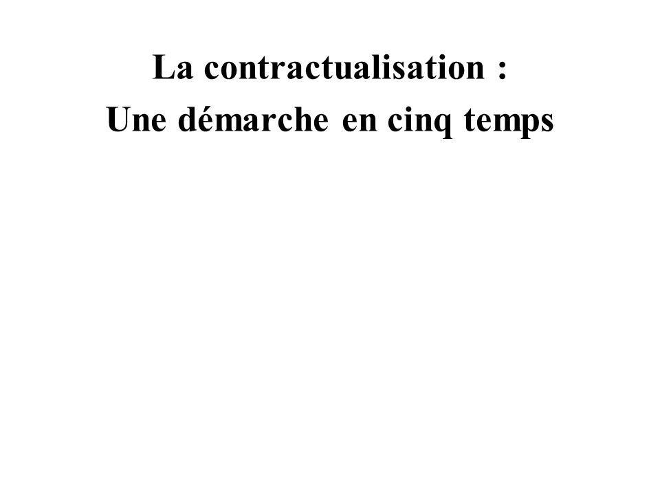 1/ Démarrage 2/ Diagnostic 3/ Propositions contractuelles 4/ Echanges – Discussions – Négociations 5/ Consultations et signatures