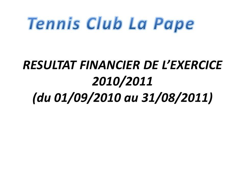 RESULTAT FINANCIER DE LEXERCICE 2010/2011 (du 01/09/2010 au 31/08/2011)