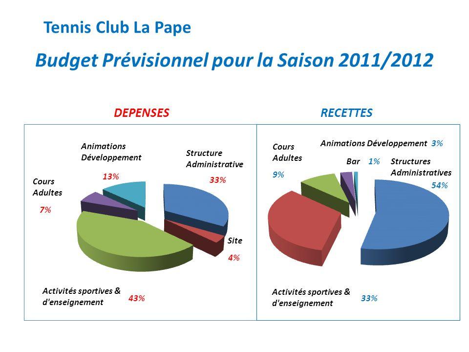 Budget Prévisionnel pour la Saison 2011/2012 Structures Administratives Cours Adultes Animations Développement DEPENSESRECETTES Tennis Club La Pape Ba