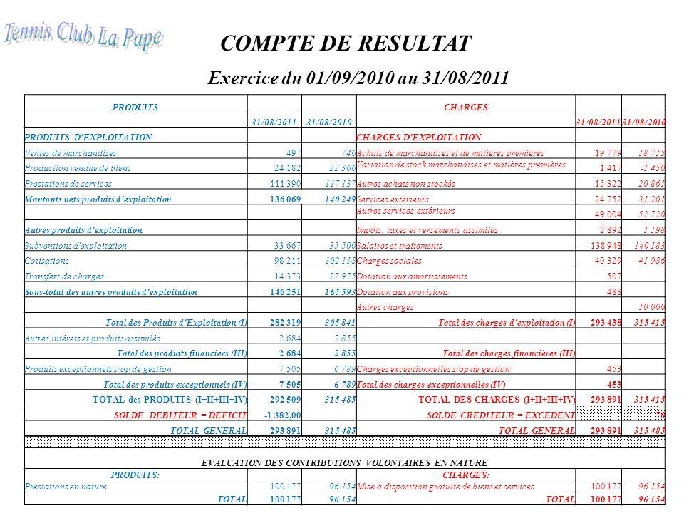 COMPTE DE RESULTAT Exercice du 01/09/2010 au 31/08/2011 PRODUITS CHARGES 31/08/201131/08/2010 31/08/201131/08/2010 PRODUITS D'EXPLOITATION CHARGES D'E