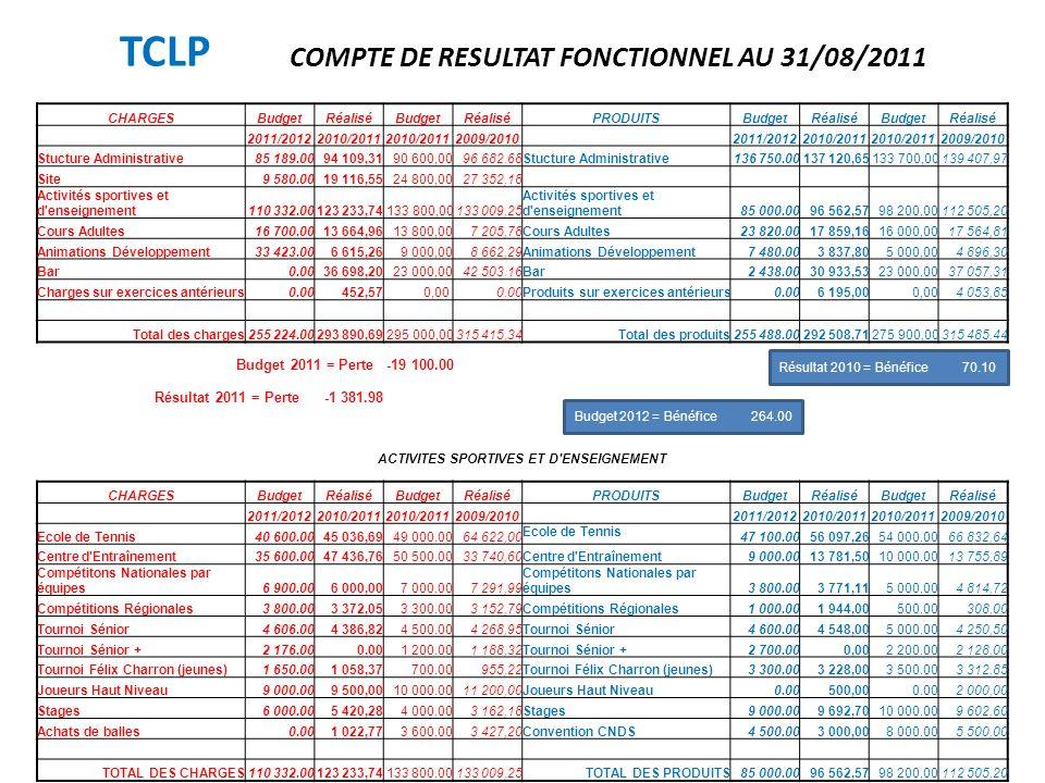 TCLP COMPTE DE RESULTAT FONCTIONNEL AU 31/08/2011 CHARGESBudgetRéaliséBudgetRéaliséPRODUITSBudgetRéaliséBudgetRéalisé 2011/20122010/2011 2009/2010 201