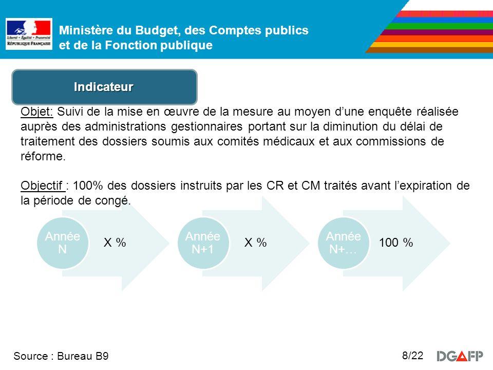 Ministère du Budget, des Comptes publics et de la Fonction publique Source : Bureau B9 19/22 Indicateur Objet: Rénovation du dispositif de contrôle des arrêts maladie.