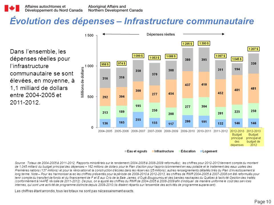 Page 10 Évolution des dépenses – Infrastructure communautaire Dans lensemble, les dépenses réelles pour linfrastructure communautaire se sont élevées, en moyenne, à 1,1 milliard de dollars entre 2004-2005 et 2011-2012.