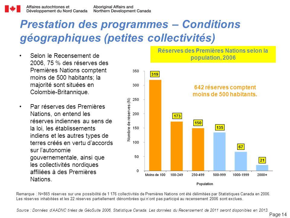 Page 14 Remarque : N=865 réserves sur une possibilité de 1 176 collectivités de Premières Nations ont été délimitées par Statistiques Canada en 2006.