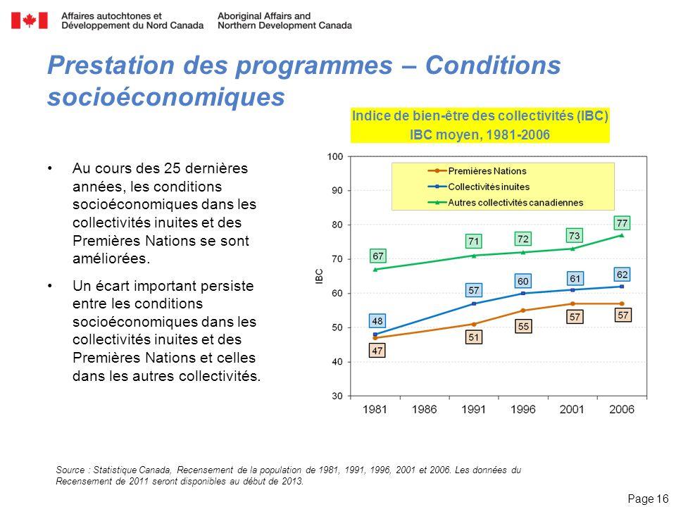 Page 16 Source : Statistique Canada, Recensement de la population de 1981, 1991, 1996, 2001 et 2006.