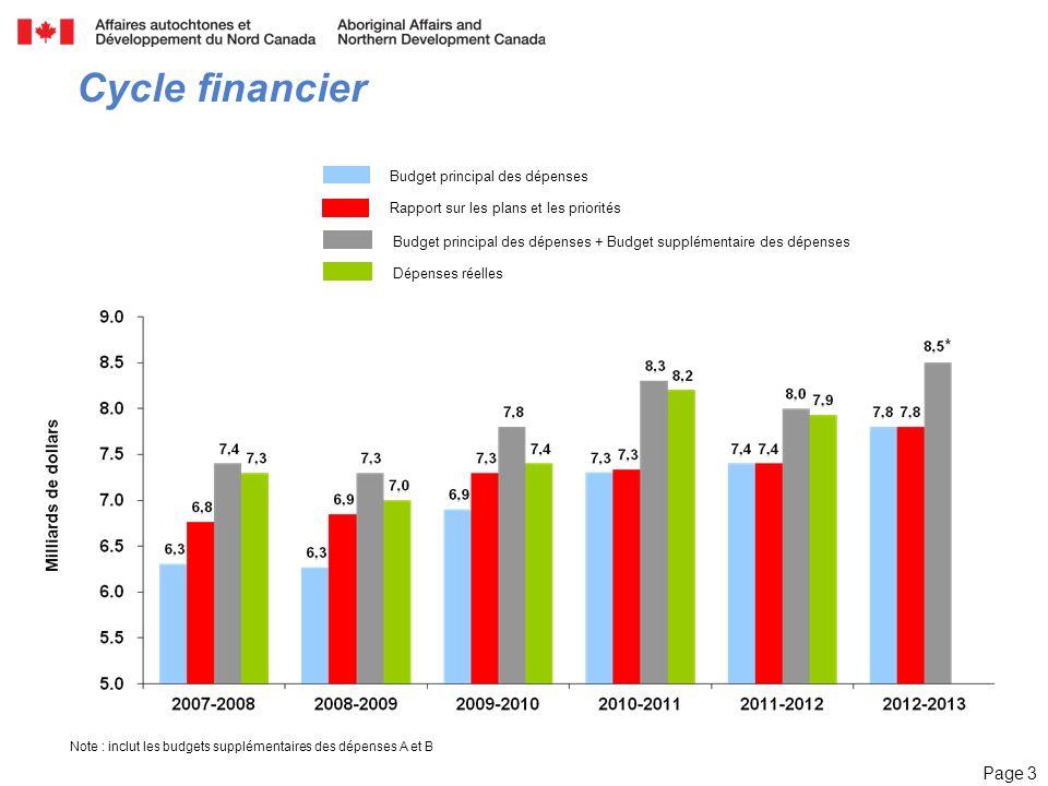 Page 3 Cycle financier Note : inclut les budgets supplémentaires des dépenses A et B Rapport sur les plans et les priorités Budget principal des dépenses Budget principal des dépenses + Budget supplémentaire des dépenses Dépenses réelles