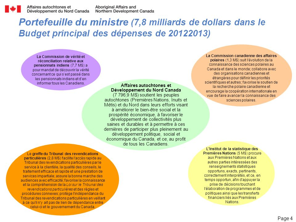 Page 4 Portefeuille du ministre (7,8 milliards de dollars dans le Budget principal des dépenses de 20122013) Affaires autochtones et Développement du Nord Canada (7 796,9 M$) soutient les peuples autochtones (Premières Nations, Inuits et Métis) et du Nord dans leurs efforts visant à améliorer le bien-être social et la prospérité économique, à favoriser le développement de collectivités plus saines et durables et à permettre à ces dernières de participer plus pleinement au développement politique, social et économique du Canada, et ce, au profit de tous les Canadiens.