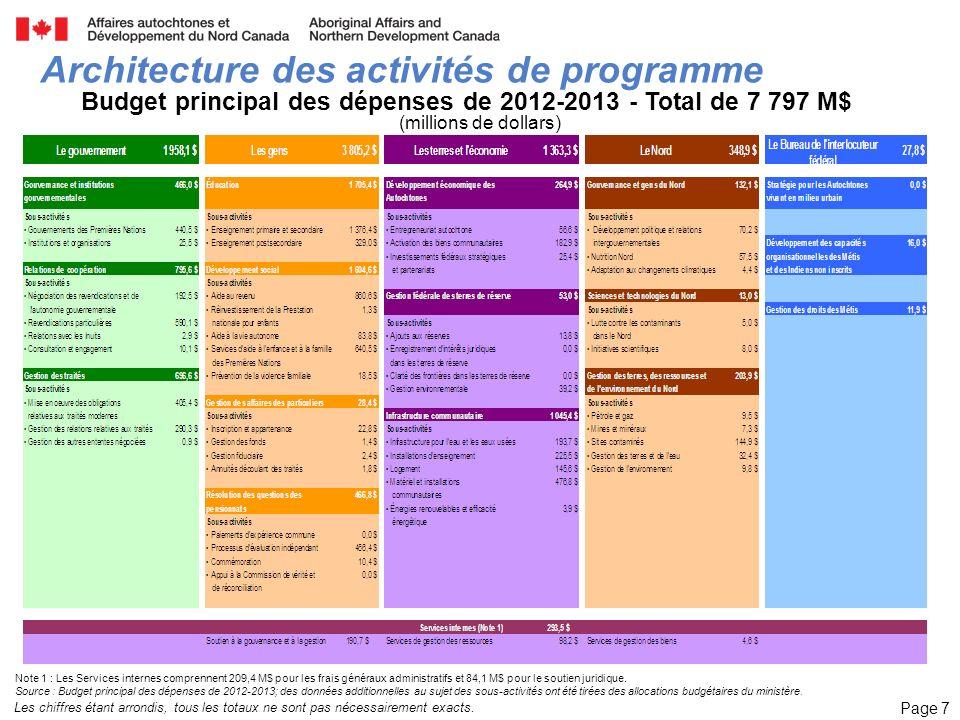 Page 8 Évolution des dépenses – Éducation Dans lensemble, les dépenses réelles en éducation ont augmenté denviron 22 % entre 2004-2005 et 2011-2012 (soit environ 2,9 % par année).