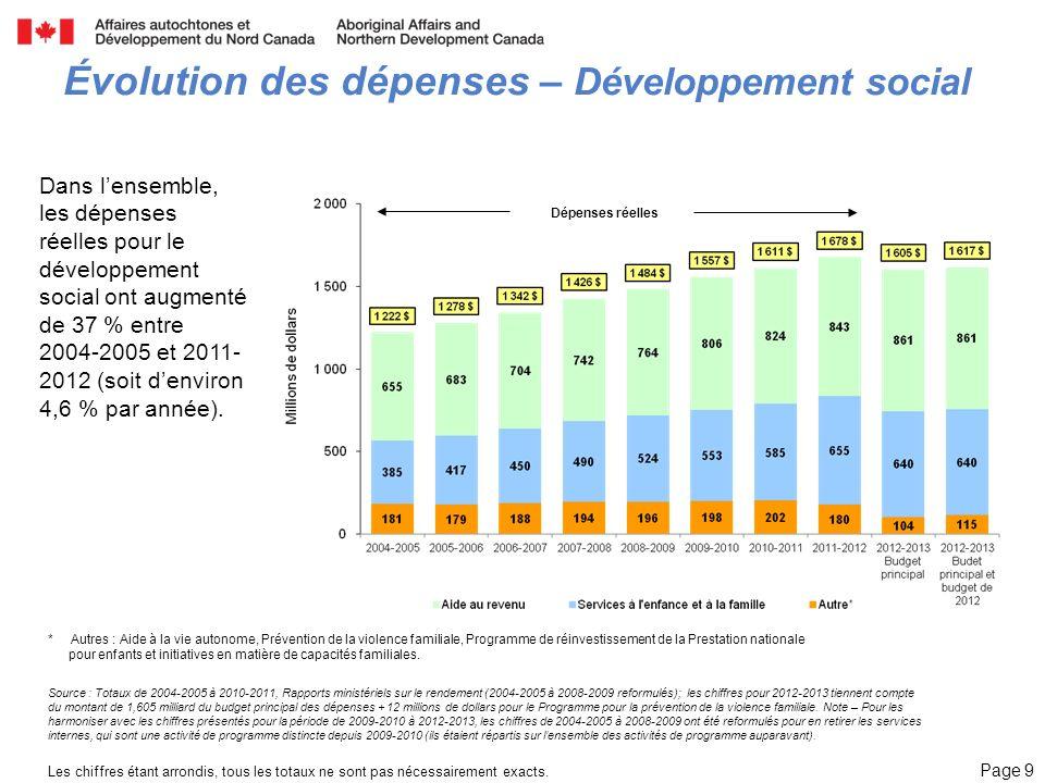 Page 9 Évolution des dépenses – Développement social Dans lensemble, les dépenses réelles pour le développement social ont augmenté de 37 % entre 2004-2005 et 2011- 2012 (soit denviron 4,6 % par année).
