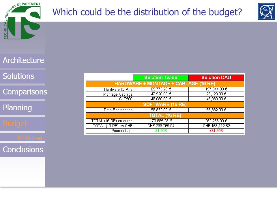Using the Research service Which could be the distribution of the budget? Architecture Solutions Comparisons Budget All alcoves Planning Conclusions